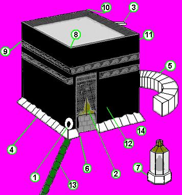 İslamın Merkezi Kabe ve Ölçüleri