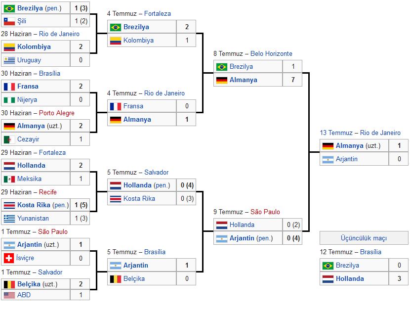 Dünya Kupası Alman Panzerlerinin